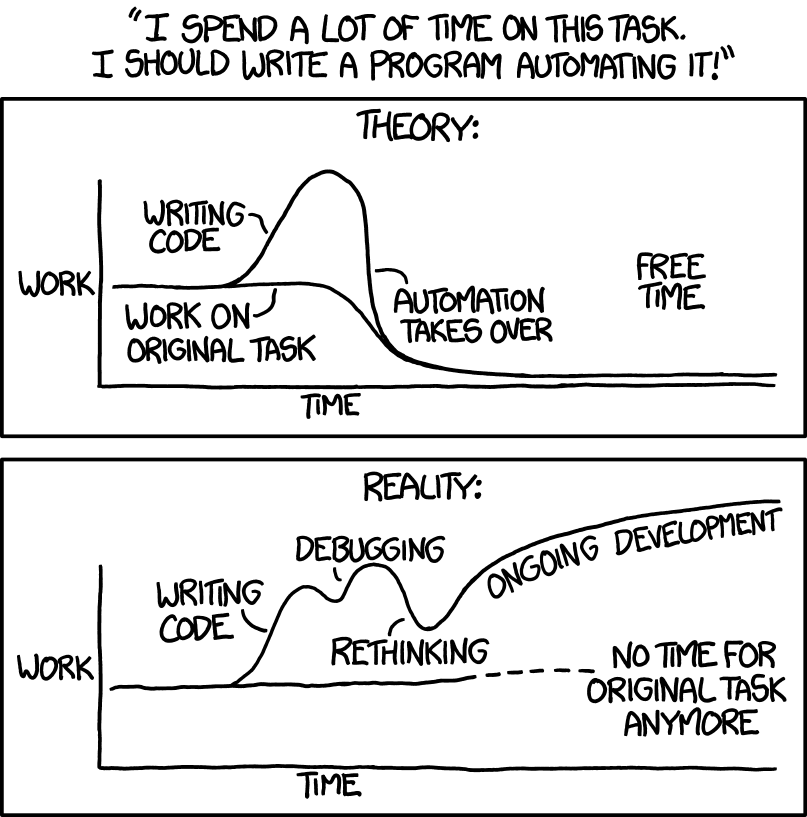 An XKCD comic strip depicting two charts, the theory and reality of automating tasks.