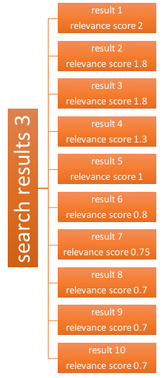 On the left, a vertical label that reads 'Search results 3'. On the right, 10 vertically-stacked horizontal labels with two lines of text: the first line ranges from 'result 1' to 'result 10'. The second line ranges from 'relevance score 2' down to 'relevance score 0.7'